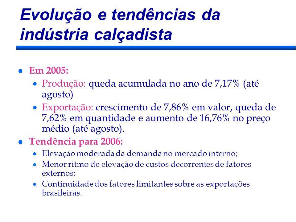 Evolução e tendências da indústria calçadista l Em 2005: Produção: queda acumulada no ano de 7,17% (até agosto) Exportação: crescimento de 7,86% em valor, queda de 7,62% em quantidade e aumento de 16,76% no preço médio (até agosto).