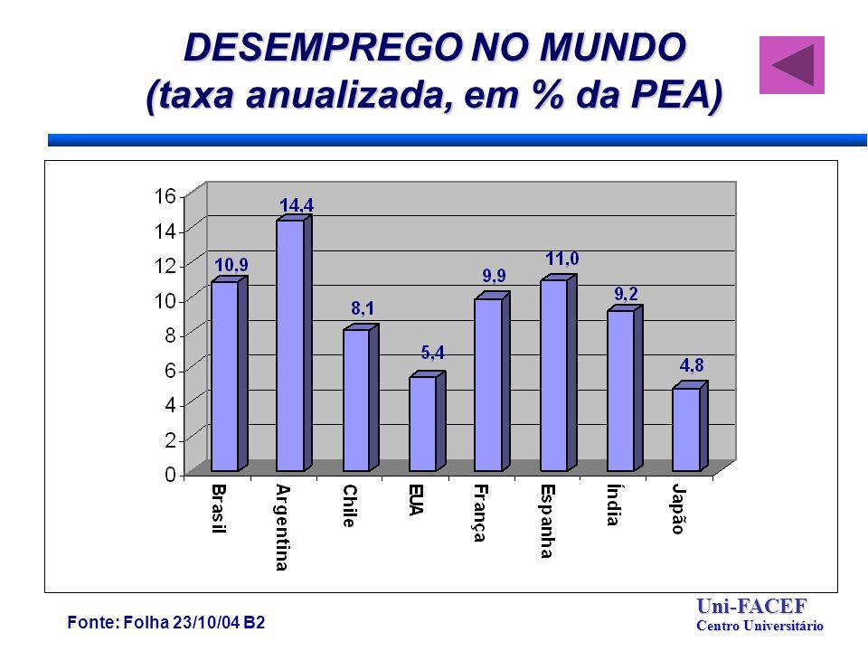 DESEMPREGO NO MUNDO (taxa anualizada, em % da PEA) Fonte: Folha 23/10/04 B2 Uni-FACEF Centro Universitário