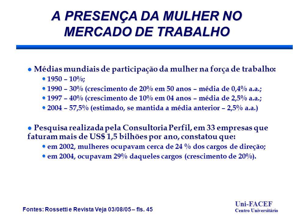 A PRESENÇA DA MULHER NO MERCADO DE TRABALHO Fontes: Rossetti e Revista Veja 03/08/05 – fls.