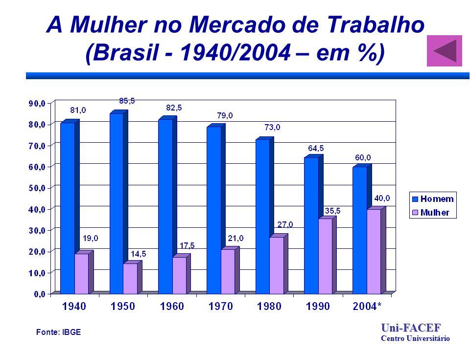 A Mulher no Mercado de Trabalho (Brasil - 1940/2004 – em %) Uni-FACEF Centro Universitário Fonte: IBGE