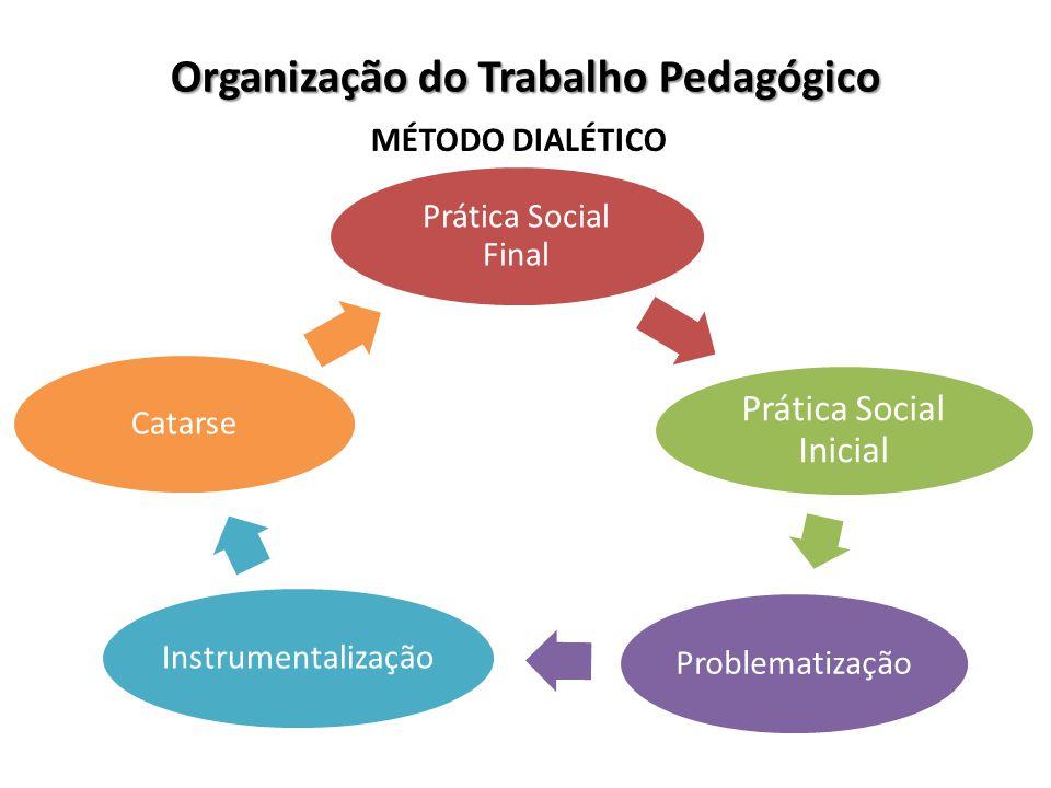 Organização do Trabalho Pedagógico MÉTODO DIALÉTICO Prática Social Final Prática Social Inicial Problematização Instrumentalização Catarse