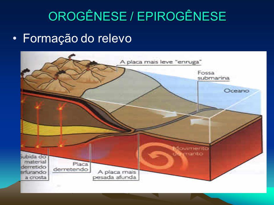 OROGÊNESE / EPIROGÊNESE Formação do relevo