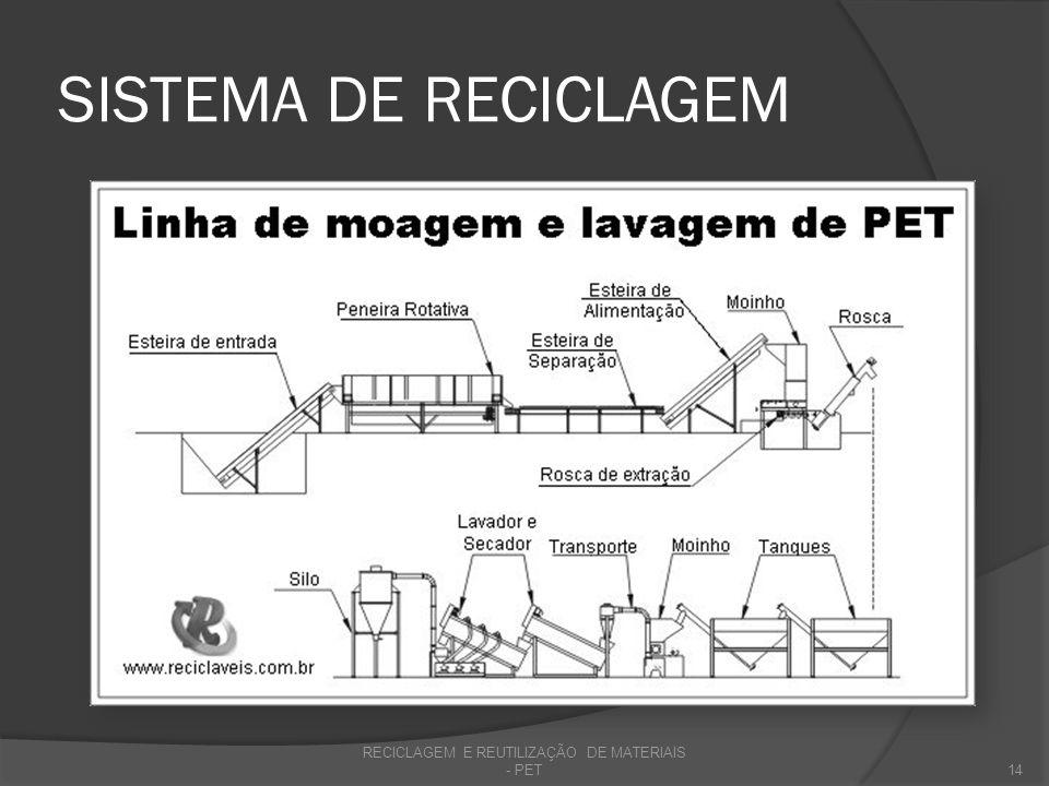 SISTEMA DE RECICLAGEM RECICLAGEM E REUTILIZAÇÃO DE MATERIAIS - PET14