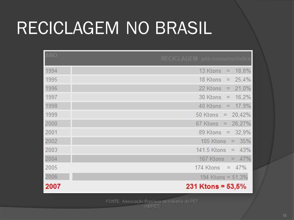 RECICLAGEM NO BRASIL FONTE: Associação Brasileira da Indústria do PET (ABIPET) 16