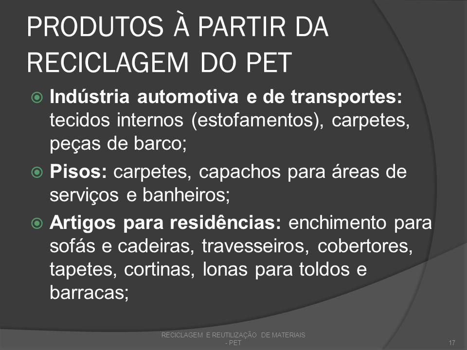 PRODUTOS À PARTIR DA RECICLAGEM DO PET Indústria automotiva e de transportes: tecidos internos (estofamentos), carpetes, peças de barco; Pisos: carpet