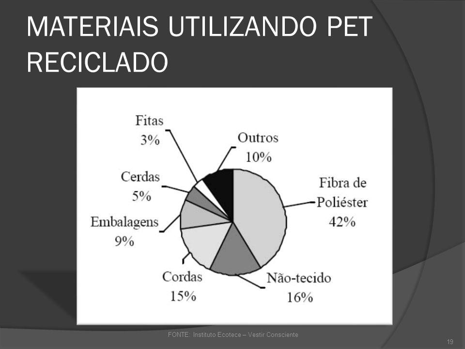 RECICLAGEM E REUTILIZAÇÃO DE MATERIAIS - PET20
