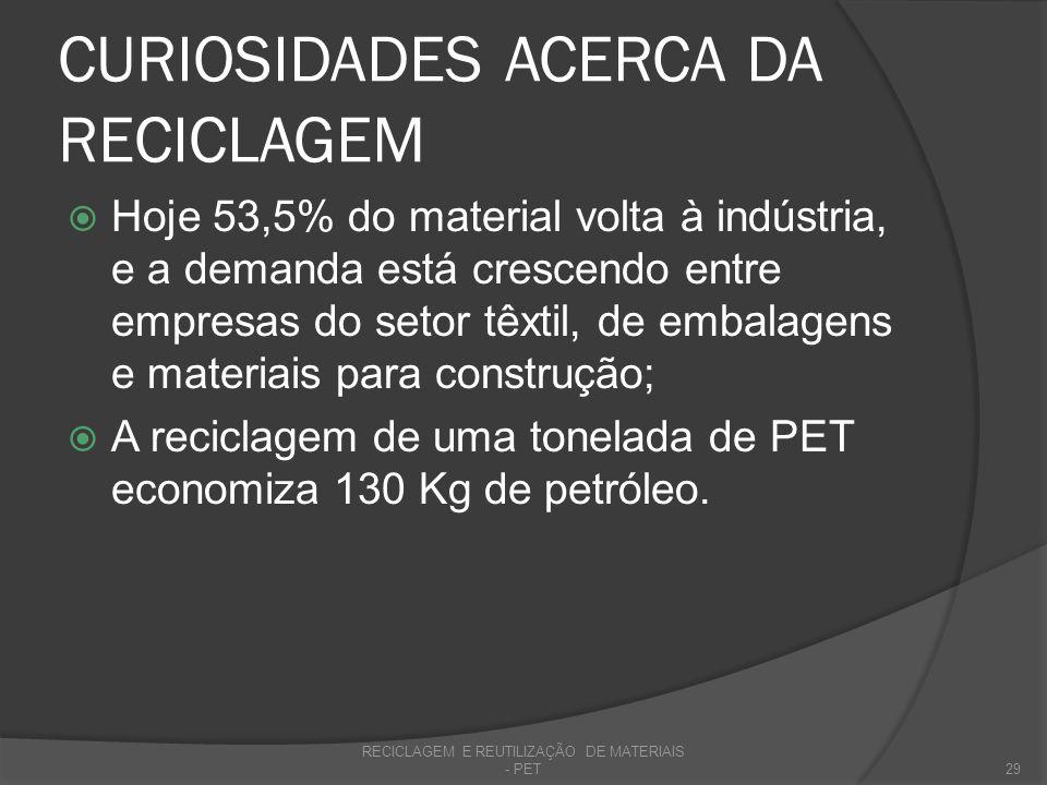 CURIOSIDADES ACERCA DA RECICLAGEM Hoje 53,5% do material volta à indústria, e a demanda está crescendo entre empresas do setor têxtil, de embalagens e