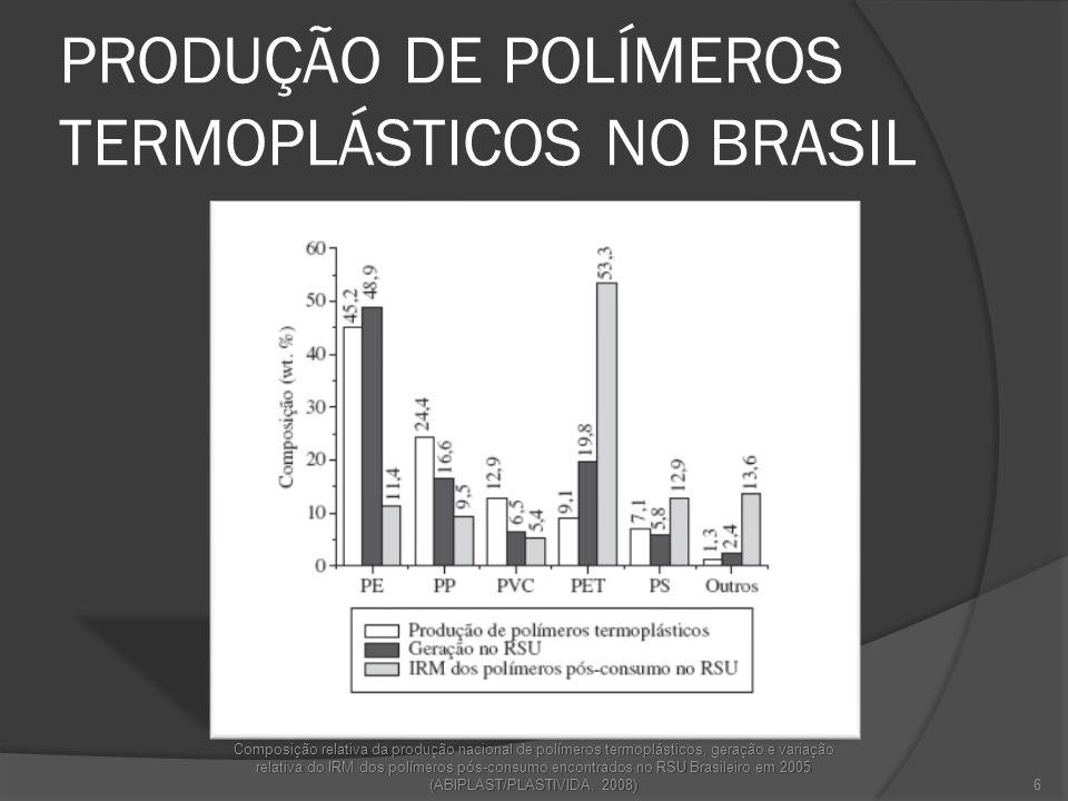 PRODUÇÃO DE POLÍMEROS TERMOPLÁSTICOS NO BRASIL Composição relativa da produção nacional de polímeros termoplásticos, geração e variação relativa do IR