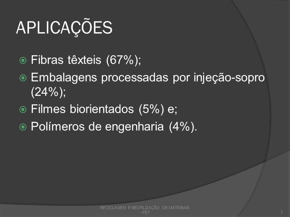 APLICAÇÕES Fibras têxteis (67%); Embalagens processadas por injeção-sopro (24%); Filmes biorientados (5%) e; Polímeros de engenharia (4%). RECICLAGEM