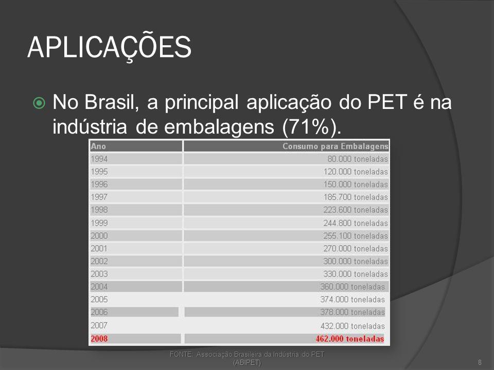 APLICAÇÕES No Brasil, a principal aplicação do PET é na indústria de embalagens (71%). FONTE: Associação Brasileira da Indústria do PET (ABIPET) 8