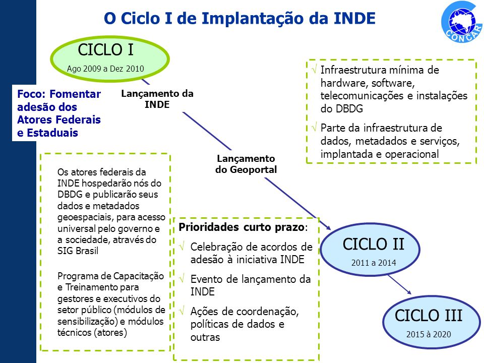 CICLO I Ago 2009 a Dez 2010 CICLO III 2015 à 2020 CICLO II 2011 a 2014 Foco: Fomentar adesão dos Atores Federais e Estaduais Infraestrutura mínima de