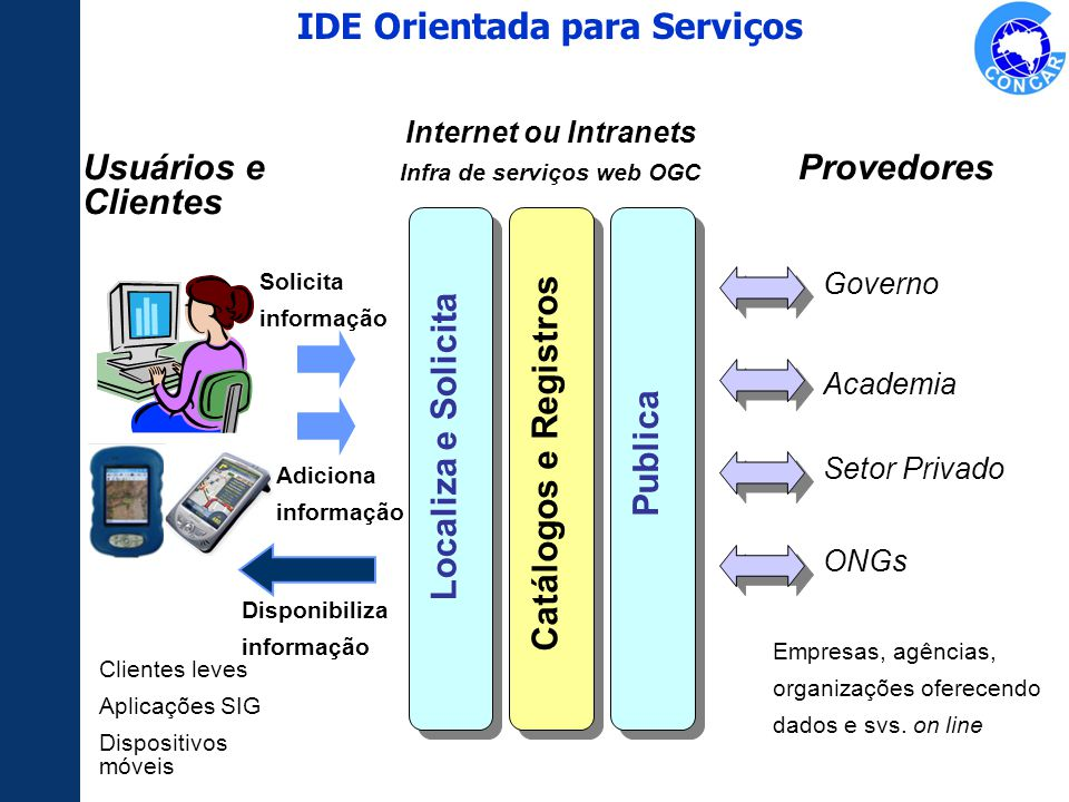 Solicita informação Clientes leves Aplicações SIG Dispositivos móveis Usuários e Clientes Localiza e Solicita Catálogos e Registros Publica Governo Pr