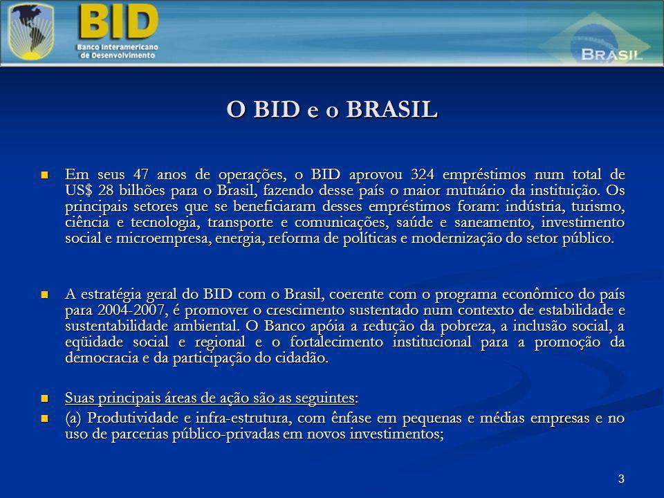 3 O BID e o BRASIL Em seus 47 anos de operações, o BID aprovou 324 empréstimos num total de US$ 28 bilhões para o Brasil, fazendo desse país o maior m