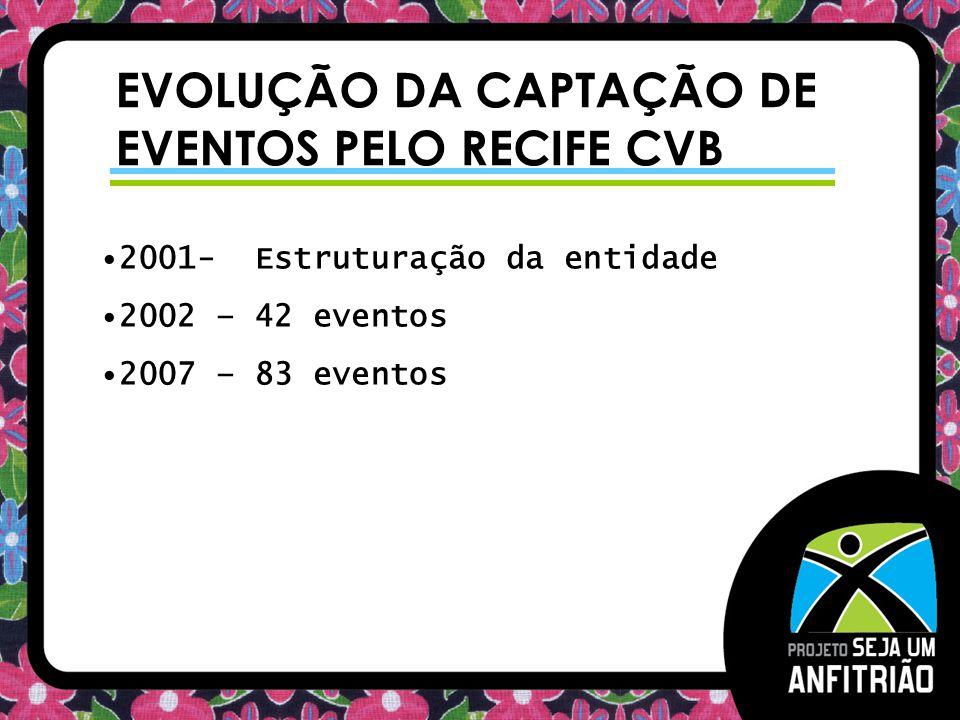 EVOLUÇÃO DA CAPTAÇÃO DE EVENTOS PELO RECIFE CVB 2001- Estruturação da entidade 2002 – 42 eventos 2007 – 83 eventos