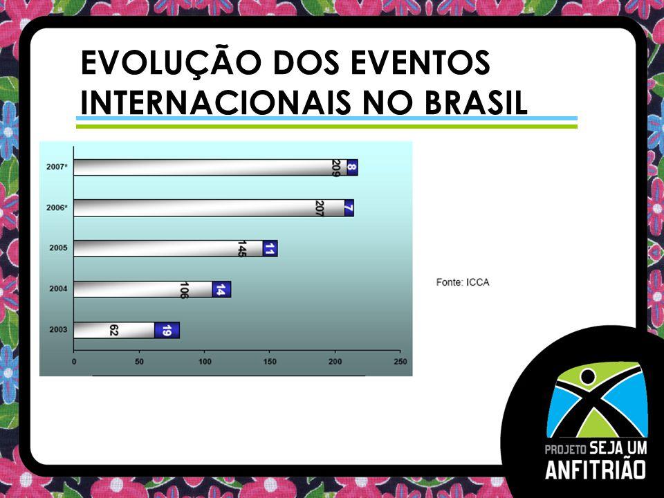 EVOLUÇÃO DOS EVENTOS INTERNACIONAIS NO BRASIL