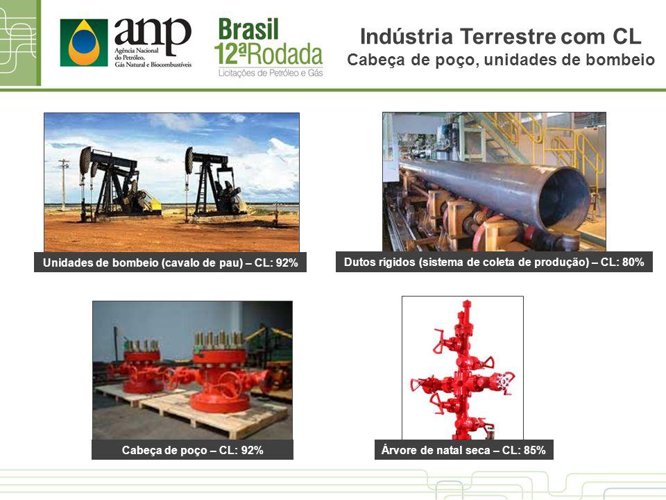 Indústria Terrestre com CL Cabeça de poço, unidades de bombeio Dutos rígidos (sistema de coleta de produção) – CL: 80% Unidades de bombeio (cavalo de