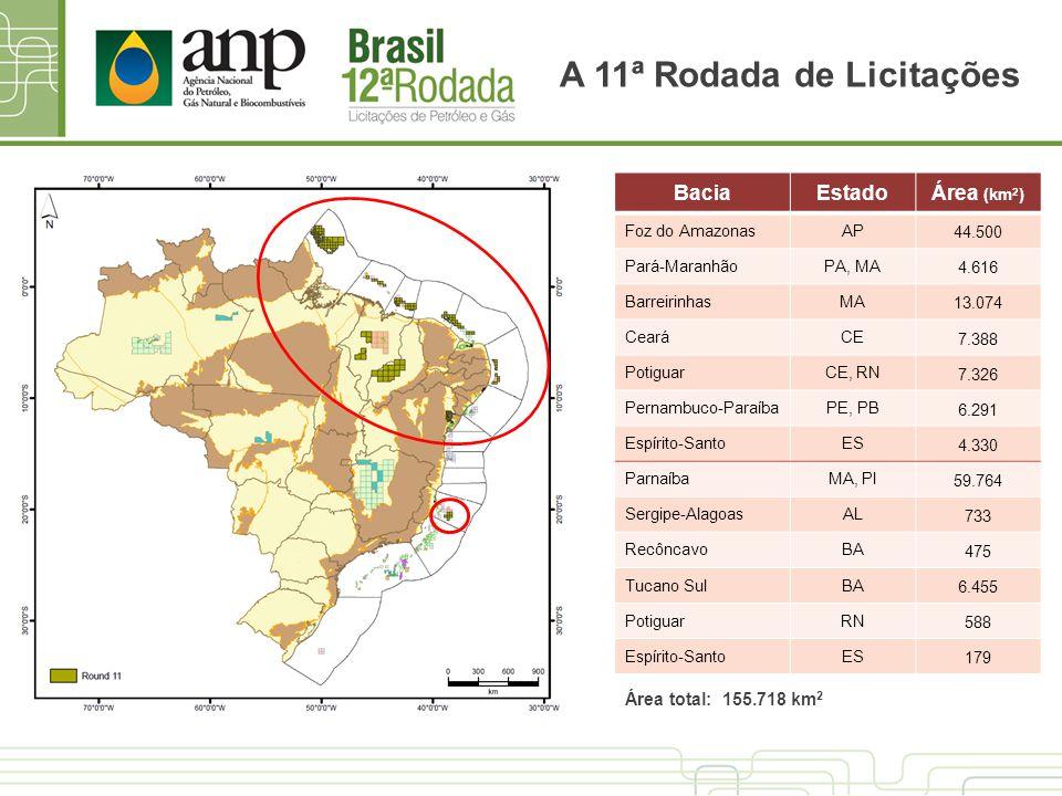 A 11ª Rodada de Licitações BaciaEstadoÁrea (km 2 ) Foz do AmazonasAP 44.500 Pará-MaranhãoPA, MA 4.616 BarreirinhasMA 13.074 CearáCE 7.388 PotiguarCE,