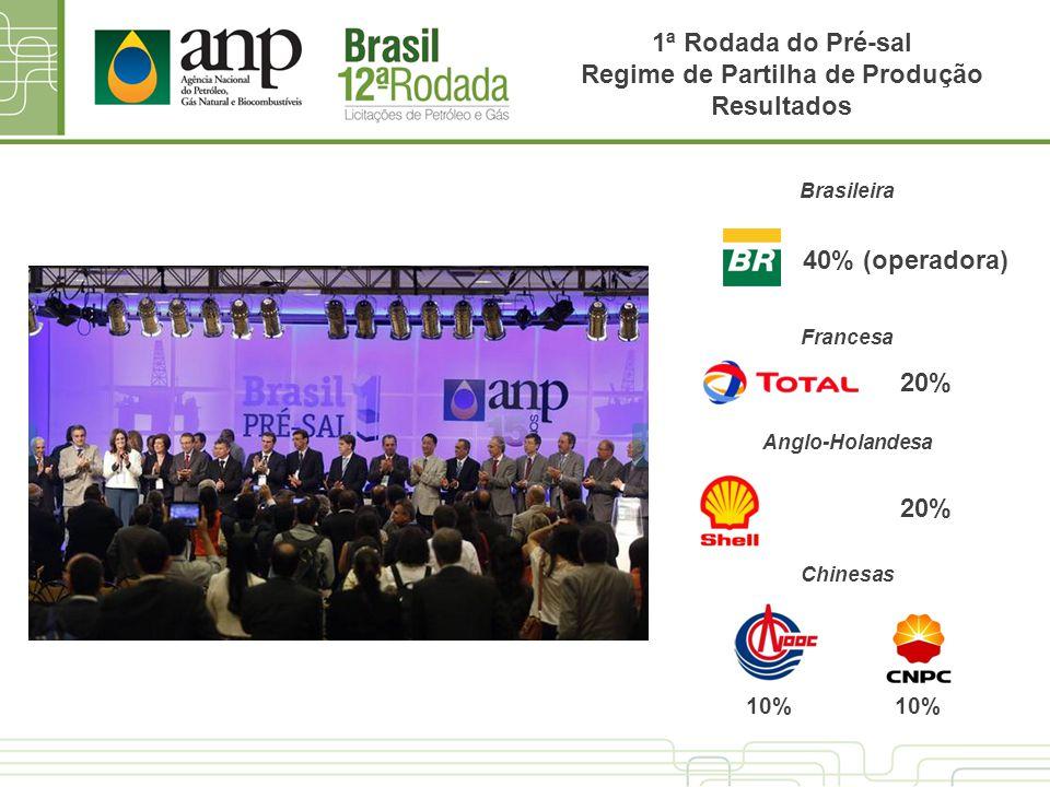 1ª Rodada do Pré-sal Regime de Partilha de Produção Resultados 40% (operadora) 20% 10% Brasileira Francesa Anglo-Holandesa Chinesas