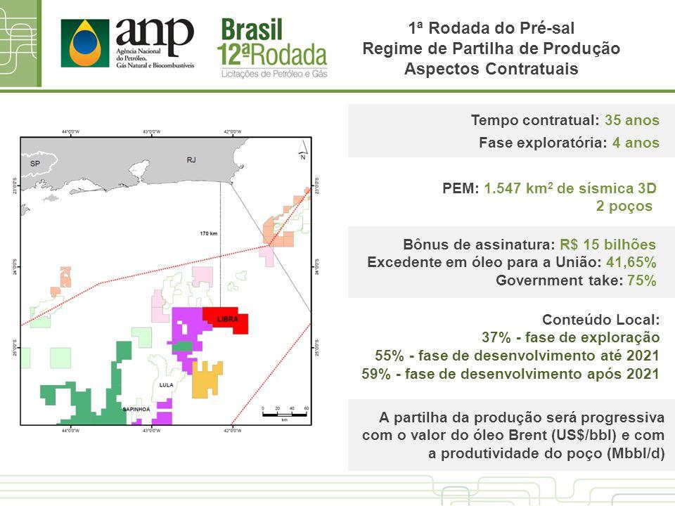 Tempo contratual: 35 anos Fase exploratória: 4 anos PEM: 1.547 km 2 de sísmica 3D 2 poços Bônus de assinatura: R$ 15 bilhões Excedente em óleo para a