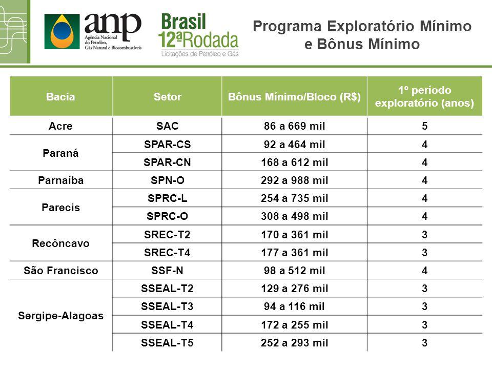 Programa Exploratório Mínimo e Bônus Mínimo BaciaSetorBônus Mínimo/Bloco (R$) 1º período exploratório (anos) AcreSAC86 a 669 mil5 Paraná SPAR-CS92 a 4