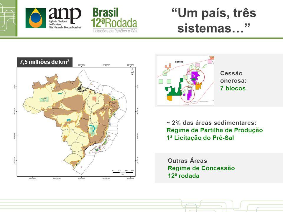 Um país, três sistemas… 7,5 milhões de km 2 ~ 2% das áreas sedimentares: Regime de Partilha de Produção 1ª Licitação do Pré-Sal Outras Áreas Regime de