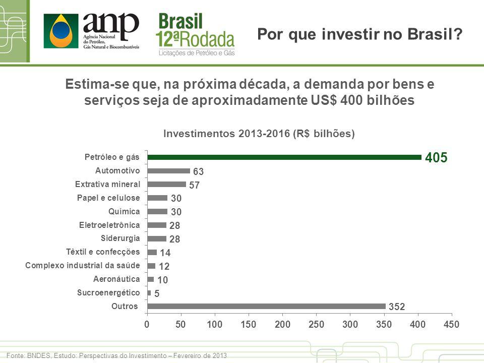 Por que investir no Brasil? Fonte: BNDES, Estudo: Perspectivas do Investimento – Fevereiro de 2013 Investimentos 2013-2016 (R$ bilhões) Estima-se que,