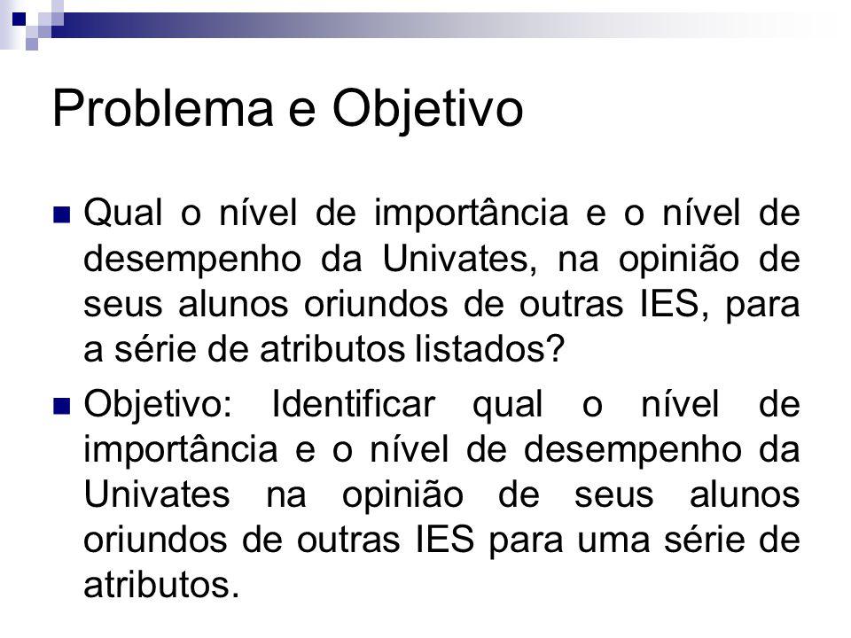Problema e Objetivo Qual o nível de importância e o nível de desempenho da Univates, na opinião de seus alunos oriundos de outras IES, para a série de atributos listados.