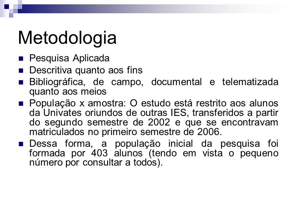 Metodologia Pesquisa Aplicada Descritiva quanto aos fins Bibliográfica, de campo, documental e telematizada quanto aos meios População x amostra: O es