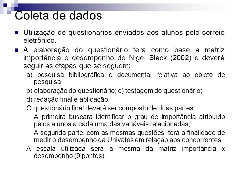 Coleta de dados Utilização de questionários enviados aos alunos pelo correio eletrônico.