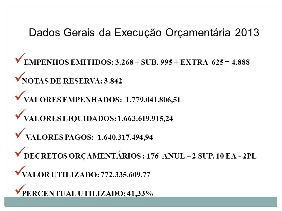 Dados Gerais da Execução Orçamentária 2013 EMPENHOS EMITIDOS: 3.268 + SUB. 995 + EXTRA 625 = 4.888 NOTAS DE RESERVA: 3.842 VALORES EMPENHADOS: 1.779.0