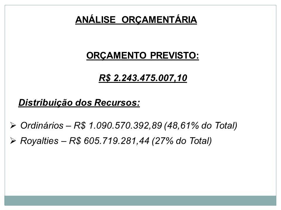 ANÁLISE ORÇAMENTÁRIA ORÇAMENTO PREVISTO: R$ 2.243.475.007,10 Ordinários – R$ 1.090.570.392,89 (48,61% do Total) Royalties – R$ 605.719.281,44 (27% do