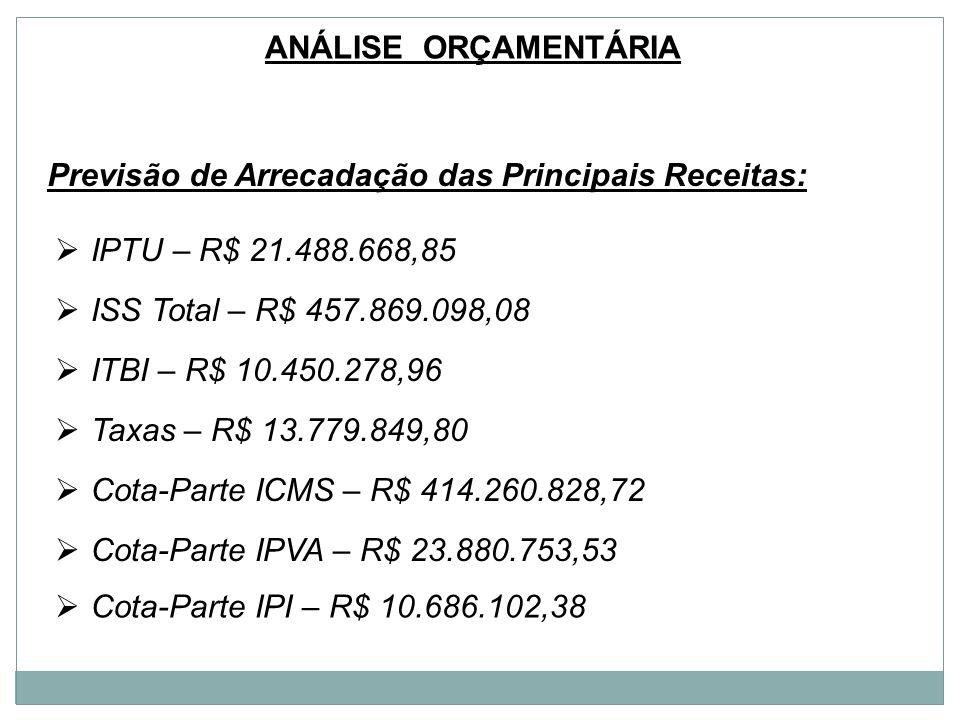 ANÁLISE ORÇAMENTÁRIA Previsão de Arrecadação das Principais Receitas: ISS Total – R$ 457.869.098,08 IPTU – R$ 21.488.668,85 Taxas – R$ 13.779.849,80 I
