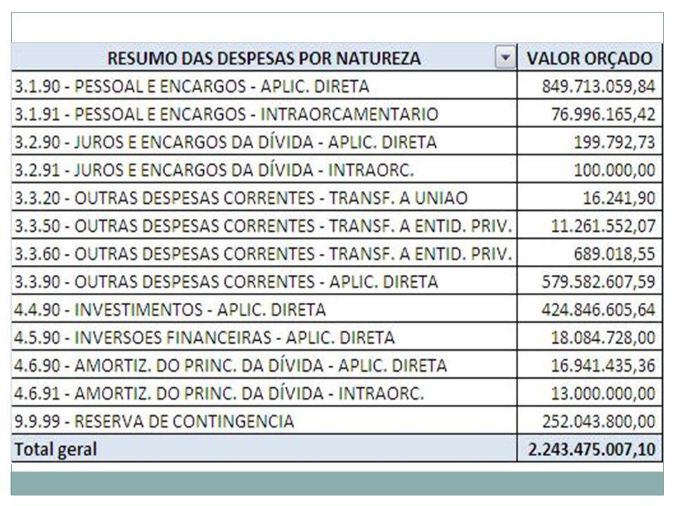 Disponibilização de balancete da despesa (Adm direta).