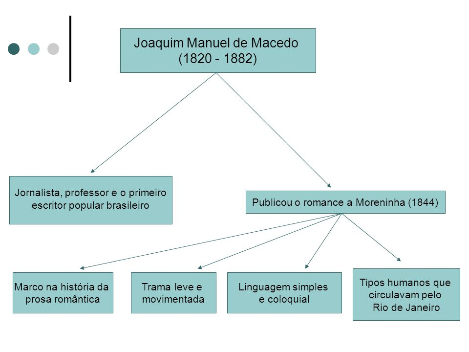 Joaquim Manuel de Macedo (1820 - 1882) Jornalista, professor e o primeiro escritor popular brasileiro Publicou o romance a Moreninha (1844) Marco na h