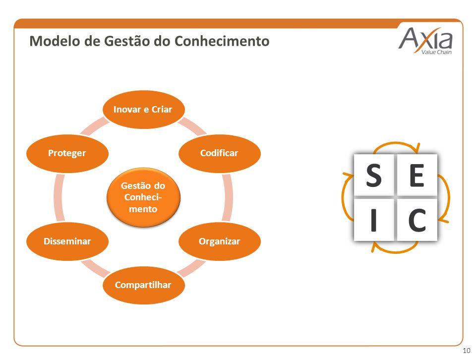 10 Modelo de Gestão do Conhecimento Gestão do Conheci- mento Inovar e Criar CodificarOrganizar Compartilhar DisseminarProteger SE IC