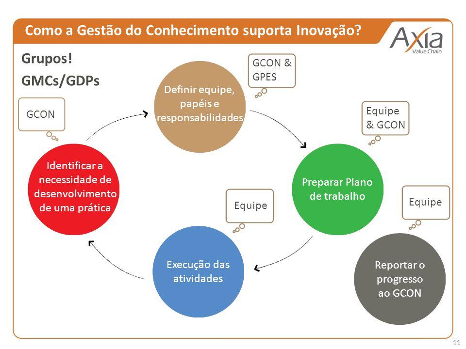11 GCON GCON & GPES Equipe & GCON Equipe Identificar a necessidade de desenvolvimento de uma prática Definir equipe, papéis e responsabilidades Preparar Plano de trabalho Execução das atividades Reportar o progresso ao GCON Grupos.
