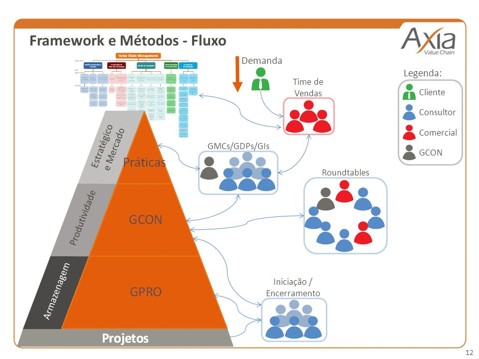 12 Framework e Métodos - Fluxo Demanda GMCs/GDPs/GIs Time de Vendas Roundtables Cliente Consultor ComercialGCON Legenda: Iniciação / Encerramento