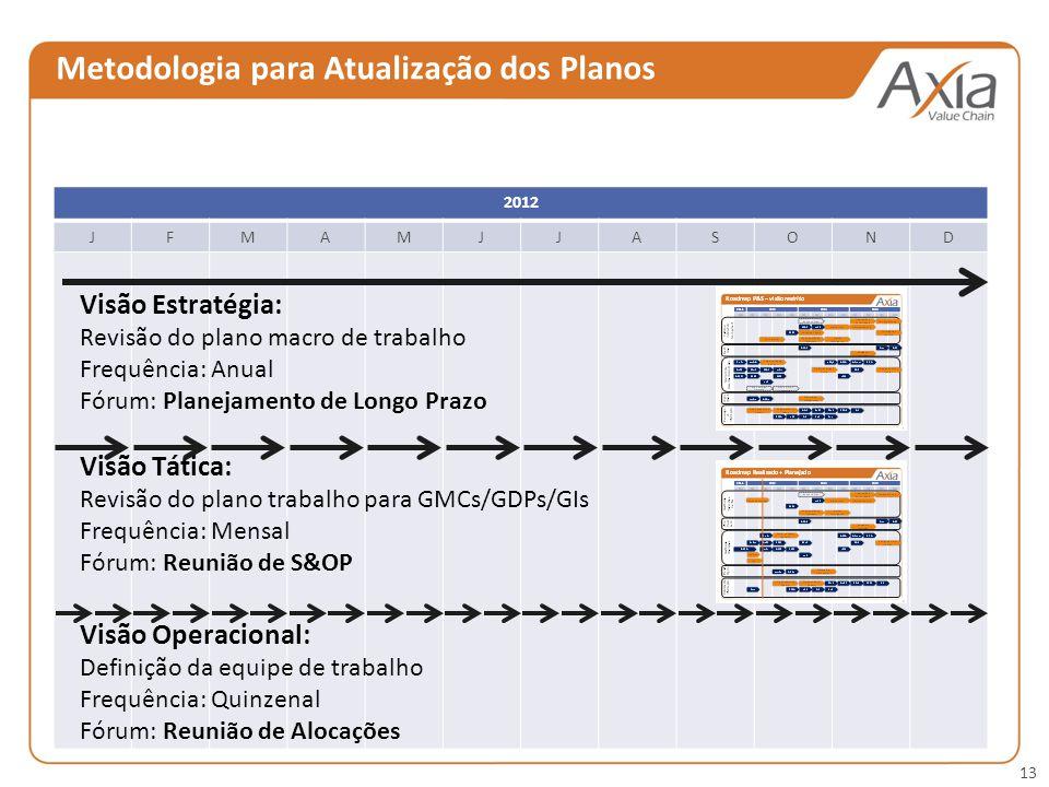 13 Metodologia para Atualização dos Planos 2012 JFMAMJJASOND Visão Estratégia: Revisão do plano macro de trabalho Frequência: Anual Fórum: Planejamento de Longo Prazo Visão Tática: Revisão do plano trabalho para GMCs/GDPs/GIs Frequência: Mensal Fórum: Reunião de S&OP Visão Operacional: Definição da equipe de trabalho Frequência: Quinzenal Fórum: Reunião de Alocações