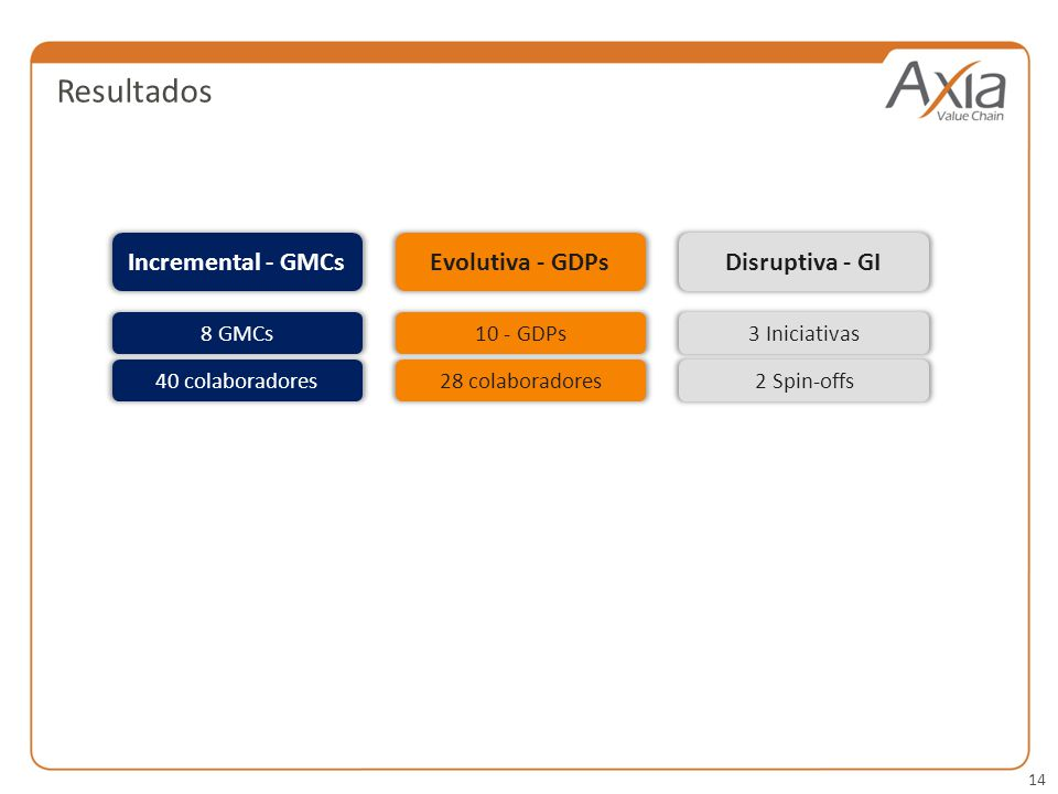 14 Resultados Incremental - GMCsEvolutiva - GDPs 8 GMCs 40 colaboradores 10 - GDPs 28 colaboradores Disruptiva - GI 3 Iniciativas 2 Spin-offs