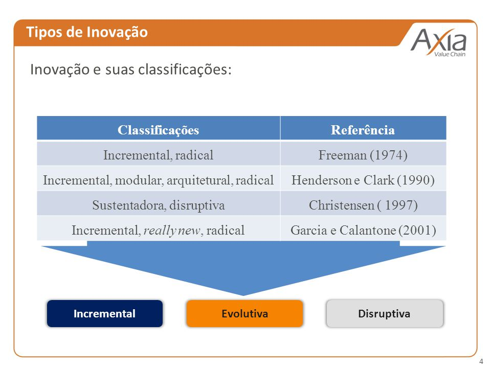 4 Tipos de Inovação Inovação e suas classificações: IncrementalEvolutivaDisruptiva ClassificaçõesReferência Incremental, radicalFreeman (1974) Incremental, modular, arquitetural, radicalHenderson e Clark (1990) Sustentadora, disruptivaChristensen ( 1997) Incremental, really new, radicalGarcia e Calantone (2001)