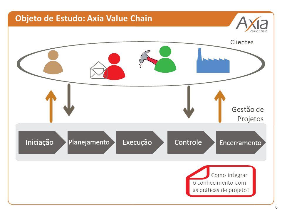 6 Objeto de Estudo: Axia Value Chain IniciaçãoExecuçãoControle Planejamento Encerramento Clientes Gestão de Projetos Como integrar o conhecimento com