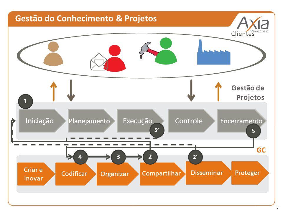 7 Gestão do Conhecimento & Projetos IniciaçãoExecuçãoControle Planejamento Encerramento Clientes Gestão de Projetos Criar e Inovar Organizar Proteger Codificar Compartilhar 1 234 5 5 Disseminar 2 GC