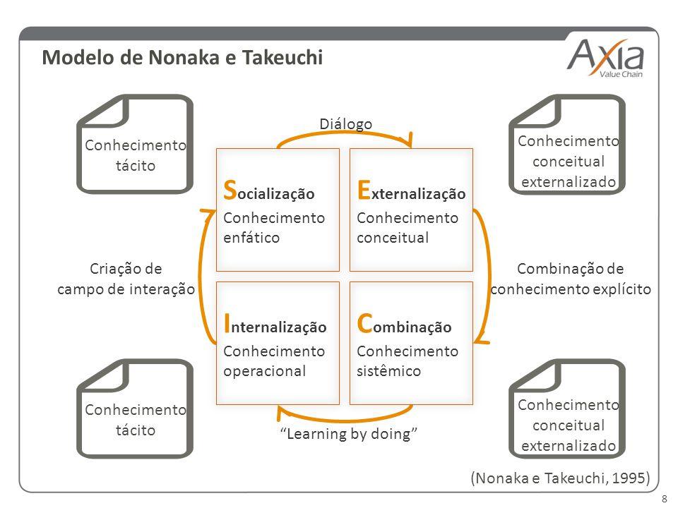 8 Modelo de Nonaka e Takeuchi S ocialização Conhecimento enfático E xternalização Conhecimento conceitual I nternalização Conhecimento operacional C o