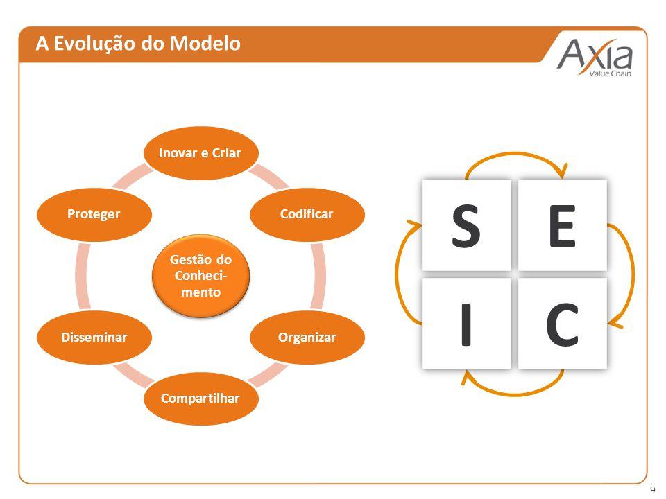 9 A Evolução do Modelo Gestão do Conheci- mento Inovar e Criar CodificarOrganizar Compartilhar DisseminarProteger SE IC