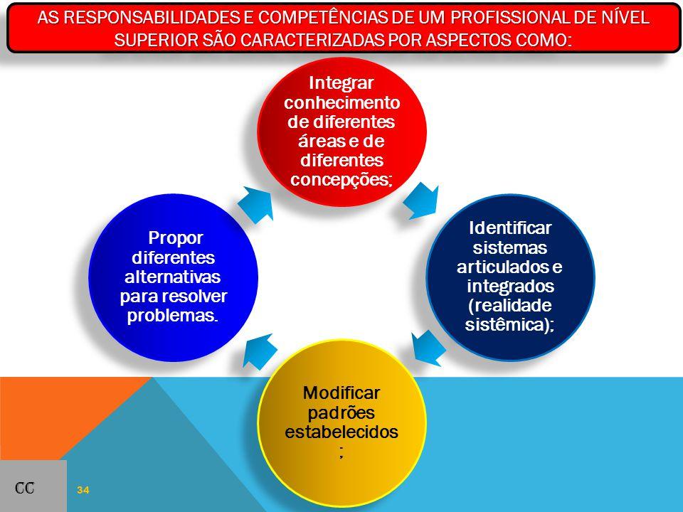 34 AS RESPONSABILIDADES E COMPETÊNCIAS DE UM PROFISSIONAL DE NÍVEL SUPERIOR SÃO CARACTERIZADAS POR ASPECTOS COMO AS RESPONSABILIDADES E COMPETÊNCIAS DE UM PROFISSIONAL DE NÍVEL SUPERIOR SÃO CARACTERIZADAS POR ASPECTOS COMO: Integrar conhecimento de diferentes áreas e de diferentes concepções; Identificar sistemas articulados e integrados (realidade sistêmica); Modificar padrões estabelecidos ; Propor diferentes alternativas para resolver problemas.
