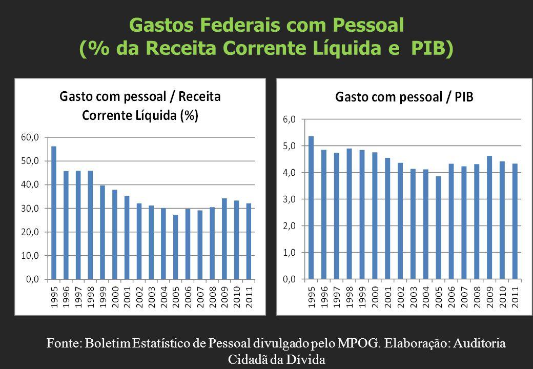 Gastos Federais com Pessoal (% da Receita Corrente Líquida e PIB) Fonte: Boletim Estatístico de Pessoal divulgado pelo MPOG.