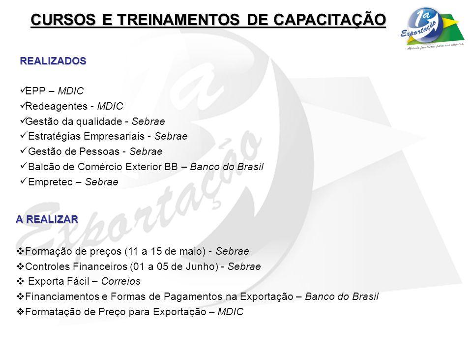 CURSOS E TREINAMENTOS DE CAPACITAÇÃO REALIZADOS EPP – MDIC Redeagentes - MDIC Gestão da qualidade - Sebrae Estratégias Empresariais - Sebrae Gestão de Pessoas - Sebrae Balcão de Comércio Exterior BB – Banco do Brasil Empretec – Sebrae A REALIZAR Formação de preços (11 a 15 de maio) - Sebrae Controles Financeiros (01 a 05 de Junho) - Sebrae Exporta Fácil – Correios Financiamentos e Formas de Pagamentos na Exportação – Banco do Brasil Formatação de Preço para Exportação – MDIC
