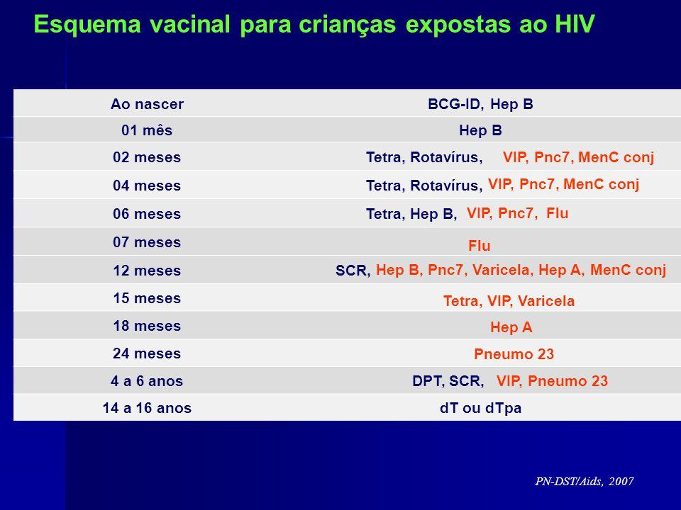 Ao nascerBCG-ID, Hep B 01 mêsHep B 02 meses Tetra, Rotavírus, 04 meses Tetra, Rotavírus, 06 meses Tetra, Hep B, 07 meses 12 meses SCR, 15 meses 18 meses 24 meses 4 a 6 anos DPT, SCR, 14 a 16 anosdT ou dTpa VIP, Pnc7, MenC conj Hep B, Pnc7, Varicela, Hep A, MenC conj Tetra, VIP, Varicela Flu VIP, Pnc7, MenC conj VIP, Pnc7, Flu Hep A Pneumo 23 VIP, Pneumo 23 Esquema vacinal para crianças expostas ao HIV PN-DST/Aids, 2007