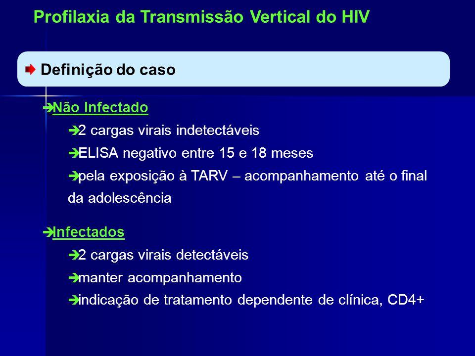 Profilaxia da Transmissão Vertical do HIV Definição do caso Não Infectado 2 cargas virais indetectáveis ELISA negativo entre 15 e 18 meses pela exposição à TARV – acompanhamento até o final da adolescência Infectados 2 cargas virais detectáveis manter acompanhamento indicação de tratamento dependente de clínica, CD4+