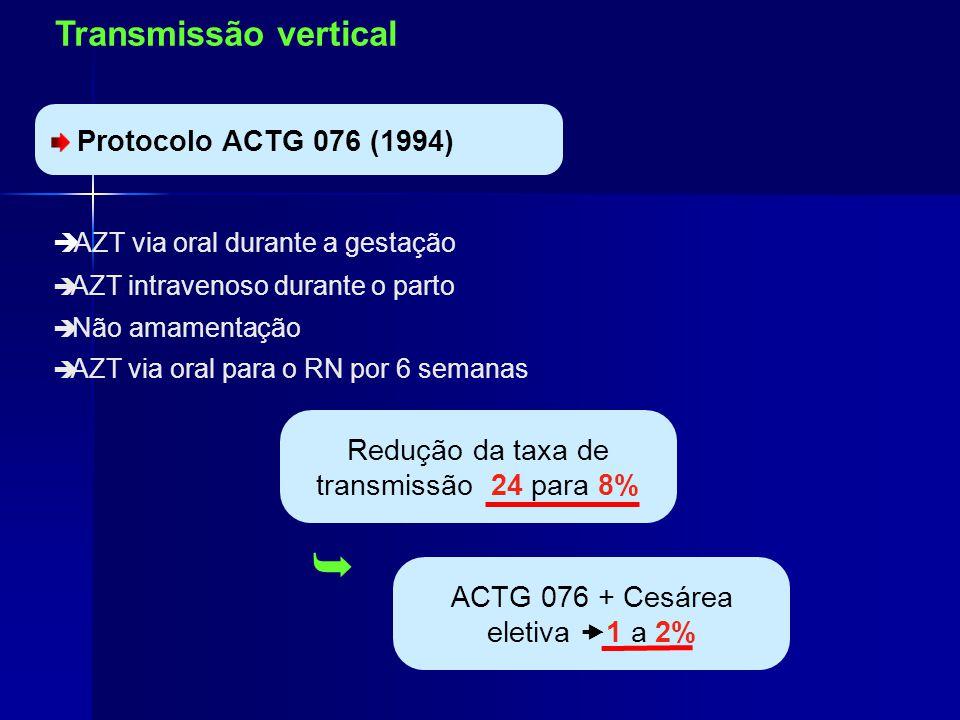 Profilaxia da Transmissão Vertical Protocolo ACTG 076 (1994) AZT via oral durante a gestação AZT intravenoso durante o parto Não amamentação AZT via oral para o RN por 6 semanas Redução da taxa de transmissão 24 para 8% ACTG 076 + Cesárea eletiva 1 a 2% Transmissão vertical
